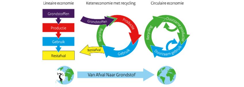 Afbeeldingsresultaat voor van afval naar grondstof